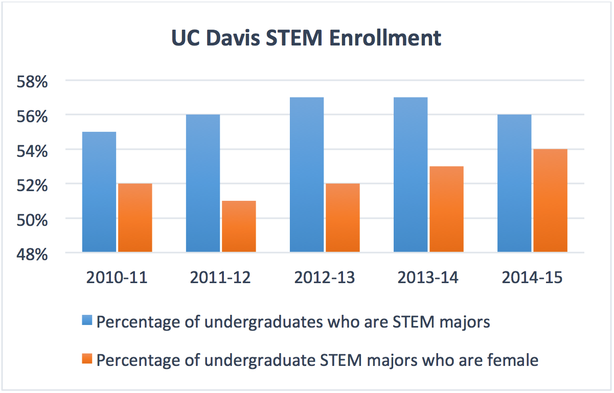 ucd_stem_enrollment